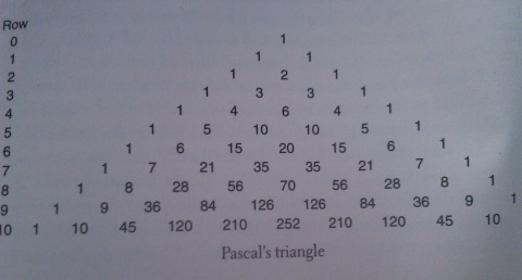 triangle of numbers known as Pascal's Triangle